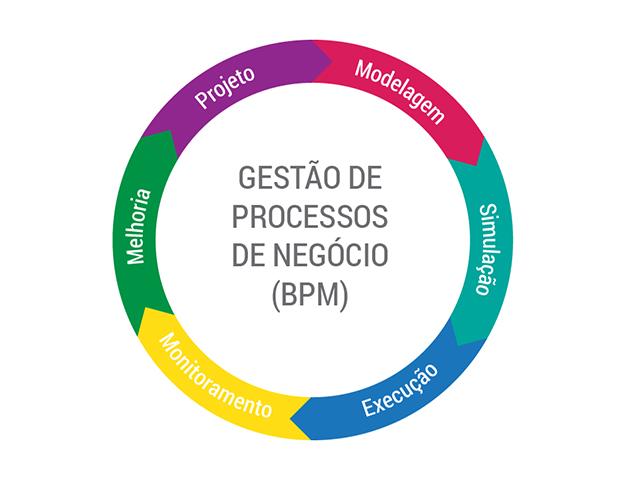 Ciclo BPM: Projeto, Modelagem, Simulação, Execução, Monitoramento e Melhoria.